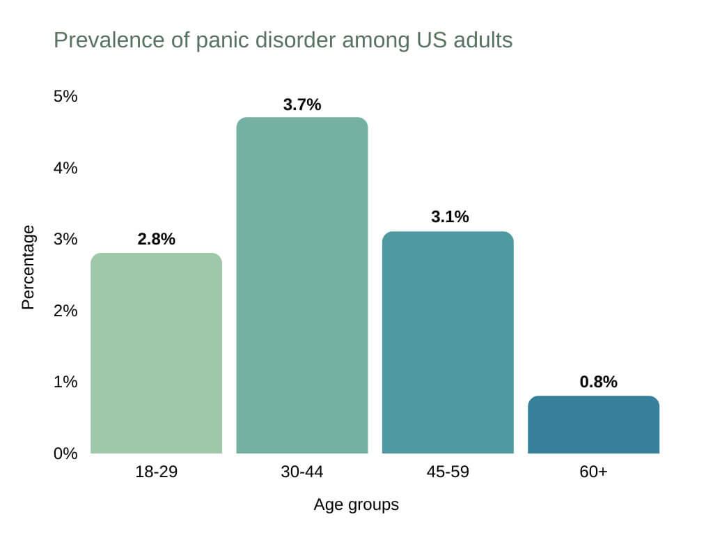 panic disorder vs gad prevalence of panic disorder among US adults